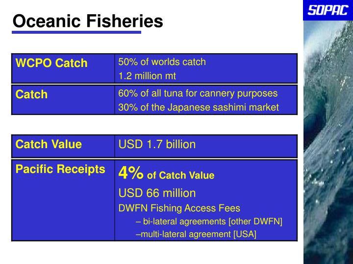 Oceanic Fisheries