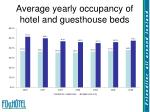 average yearly occupancy of hotel and guesthouse beds