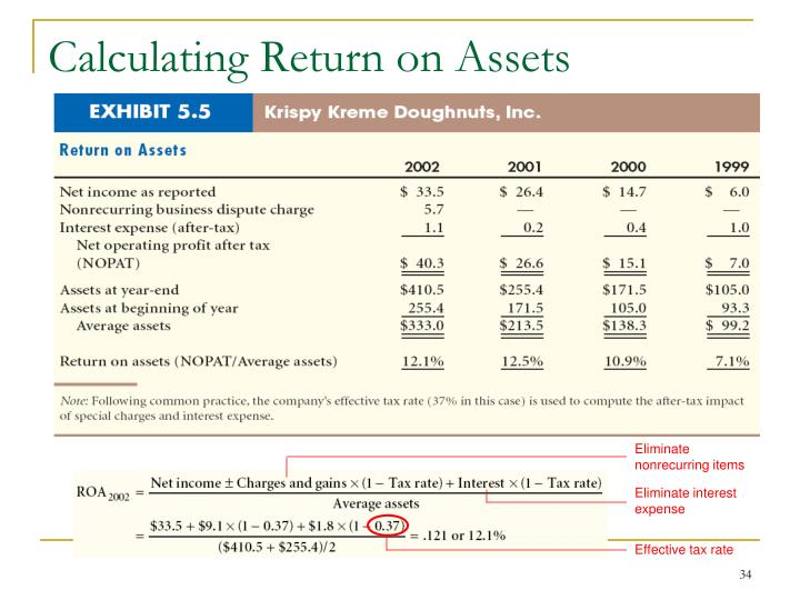 Calculating Return on Assets