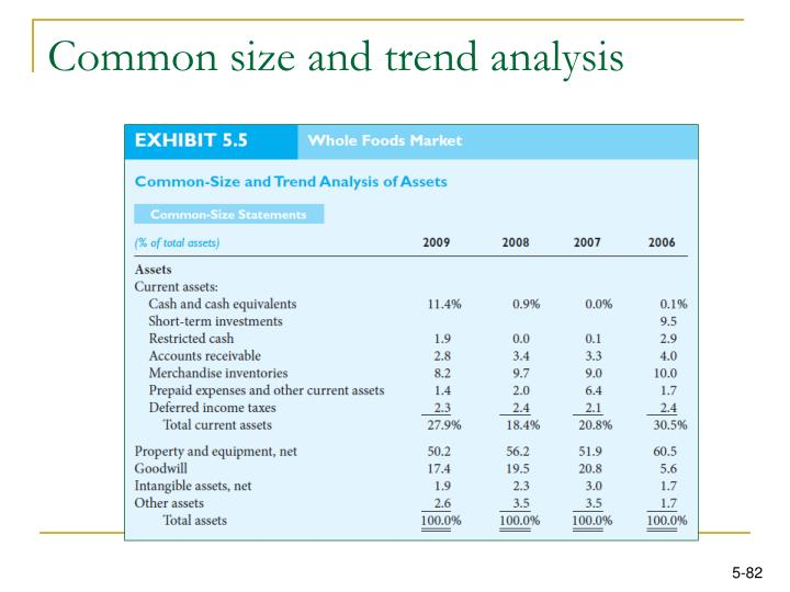 Common size and trend analysis