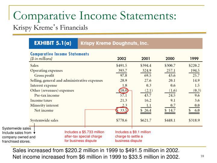 Comparative Income Statements: