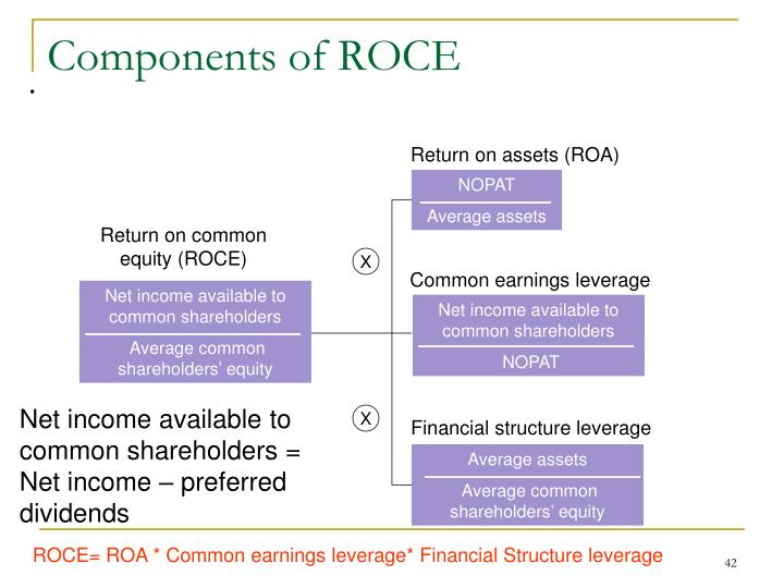 Components of ROCE