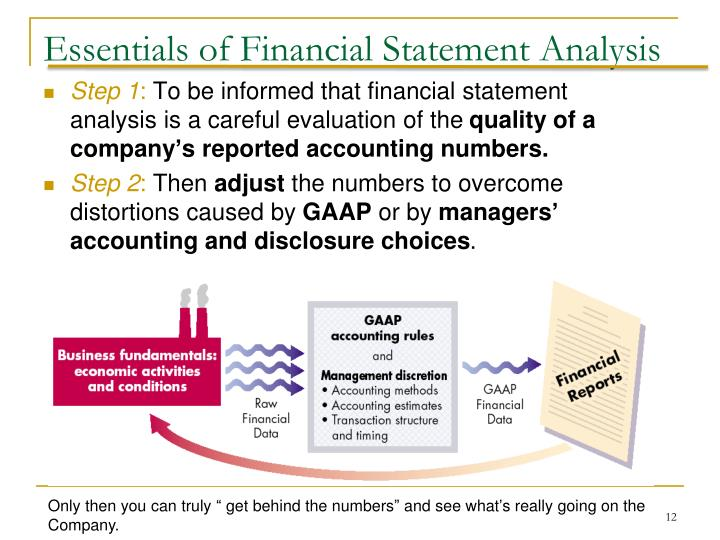 Essentials of Financial Statement Analysis