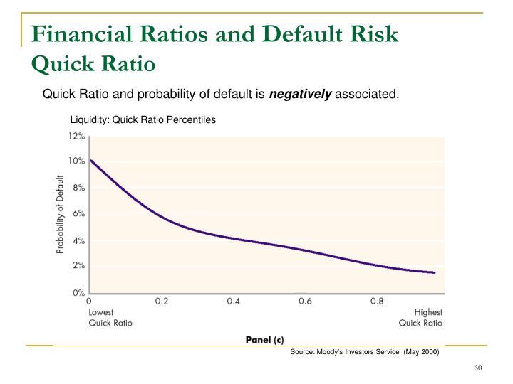 Financial Ratios and Default Risk
