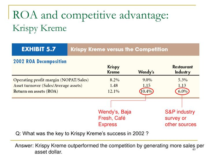 ROA and competitive advantage: