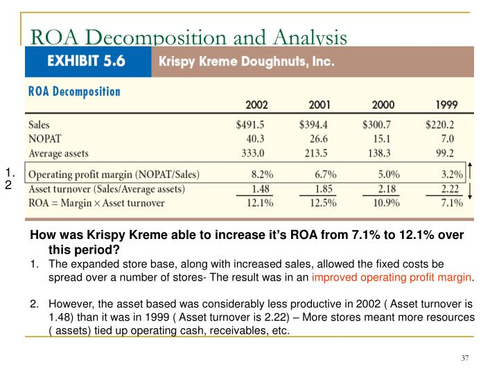 ROA Decomposition and Analysis