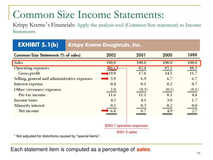 Common Size Income Statements: