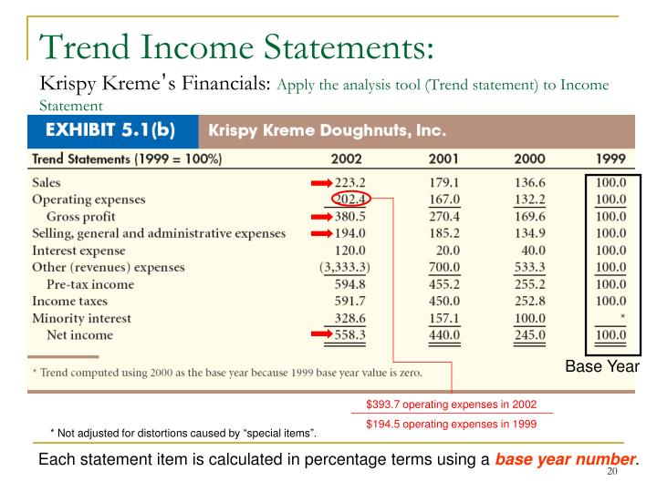 Trend Income Statements: