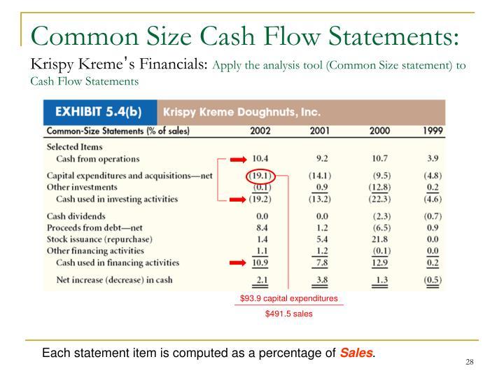 Common Size Cash Flow Statements: