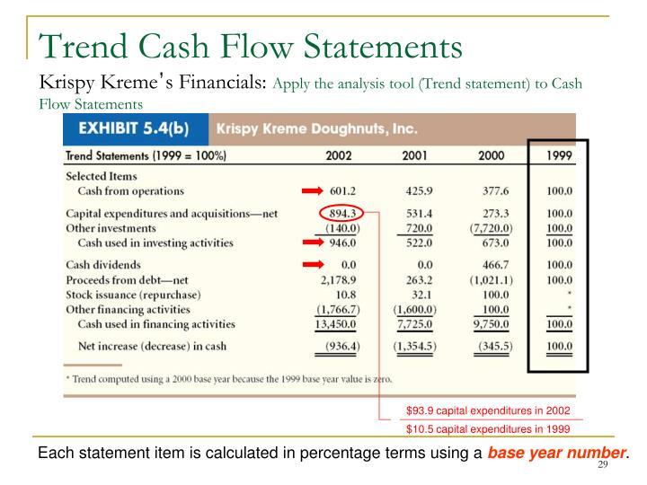 Trend Cash Flow Statements