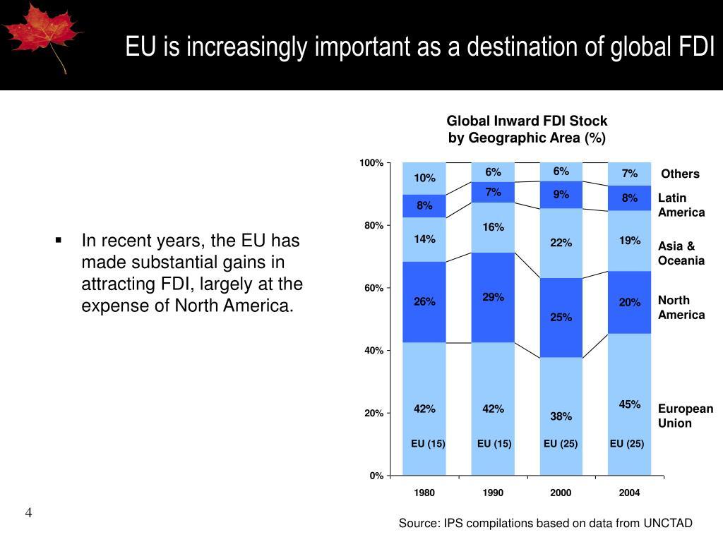 EU is increasingly important as a destination of global FDI
