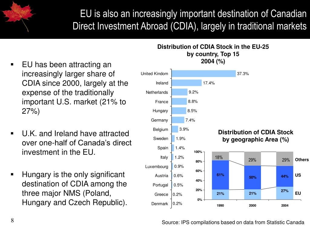 EU is also an increasingly important destination of Canadian