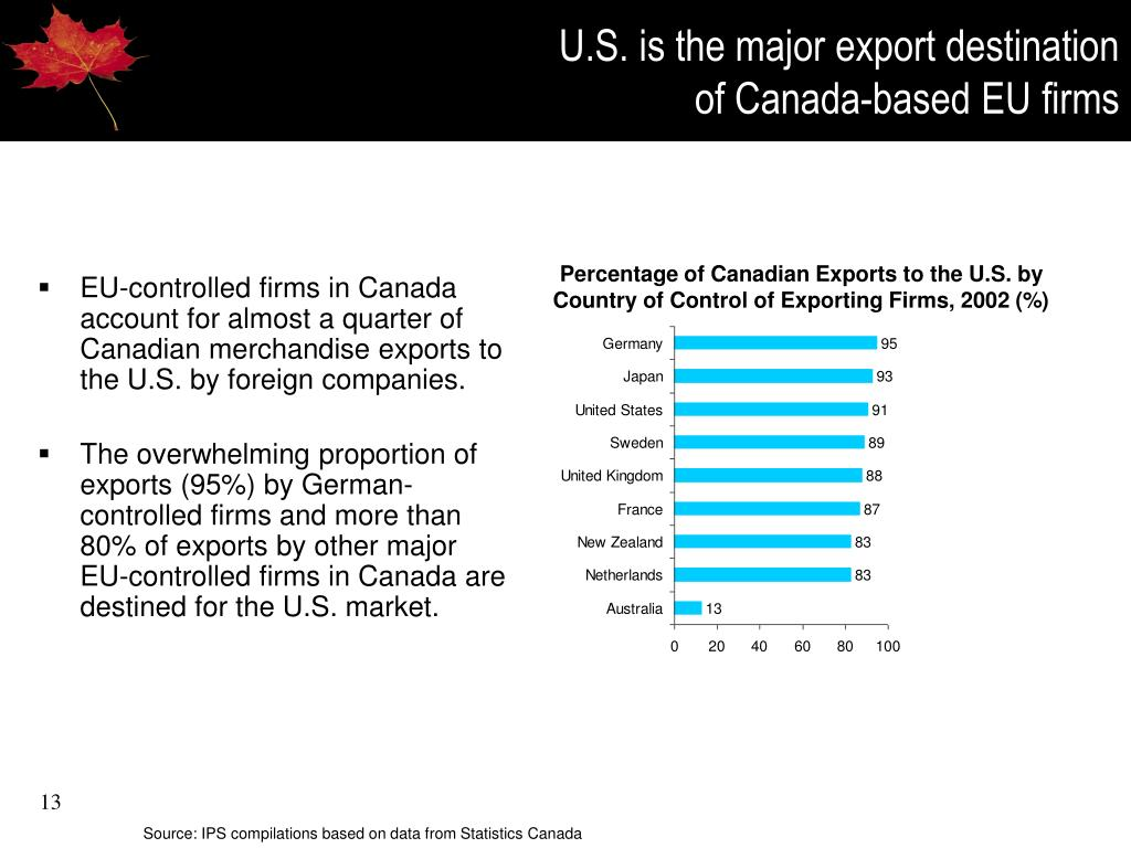 U.S. is the major export destination
