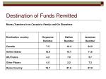 destination of funds remitted