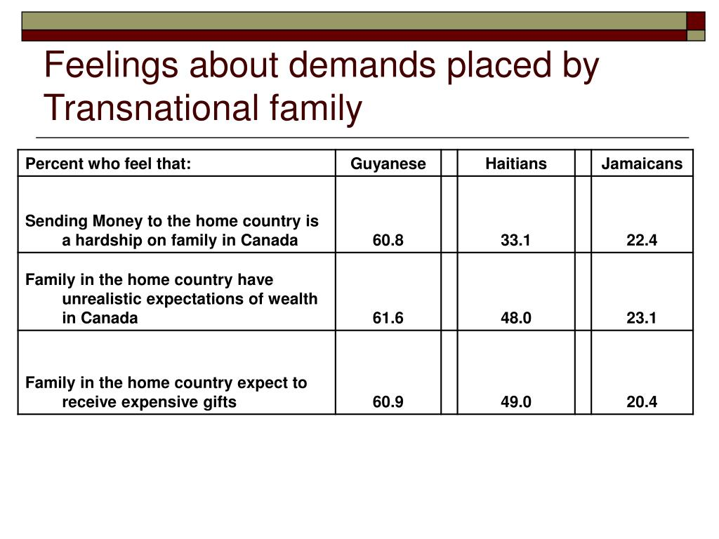 Feelings about demands placed by Transnational family