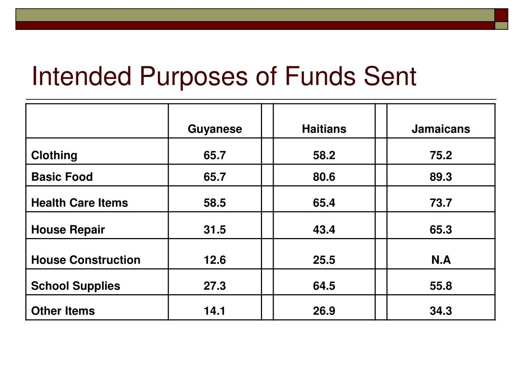 Intended Purposes of Funds Sent