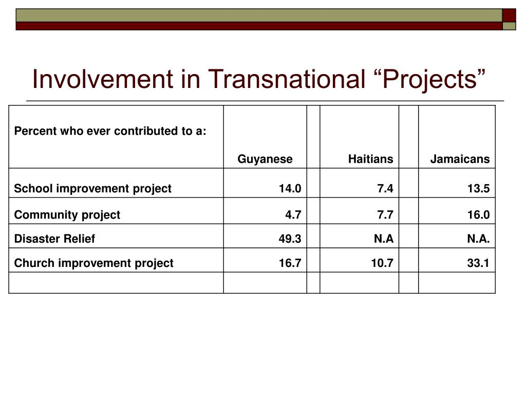 "Involvement in Transnational ""Projects"""