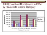 total household remittances in 2004 by household income category