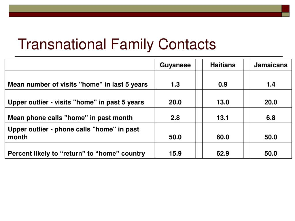 Transnational Family Contacts
