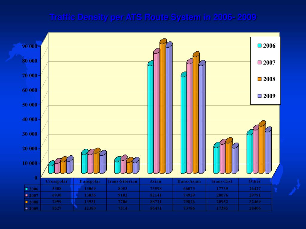 Traffic Density per ATS Route System in 2006- 2009