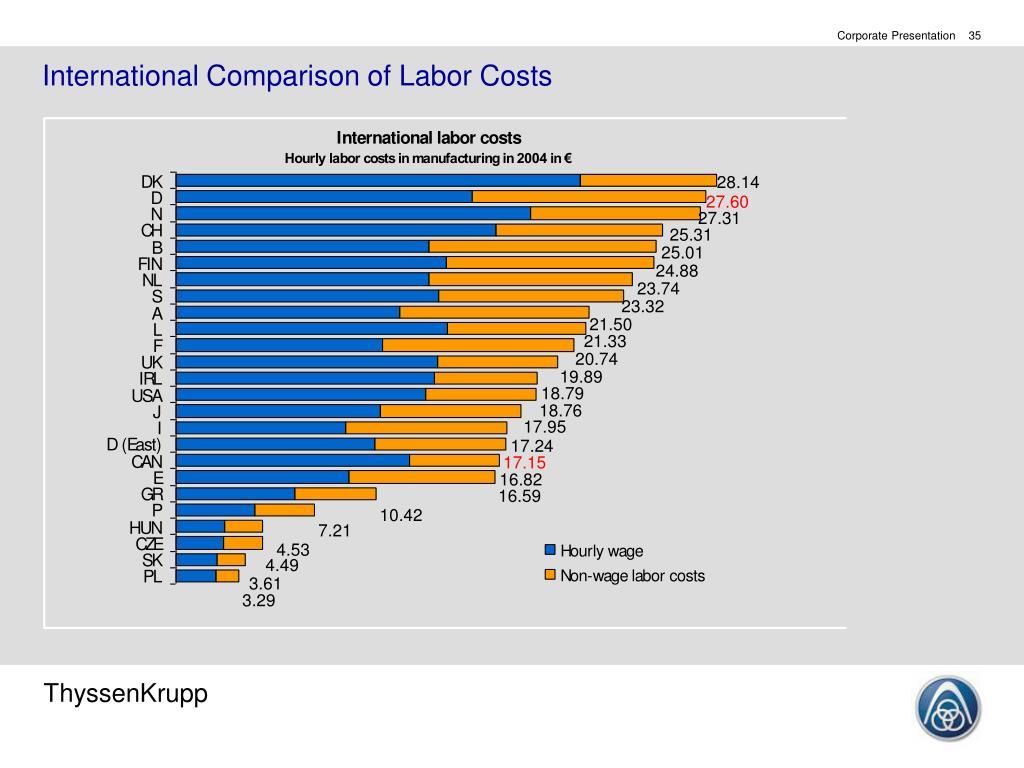 International Comparison of Labor Costs