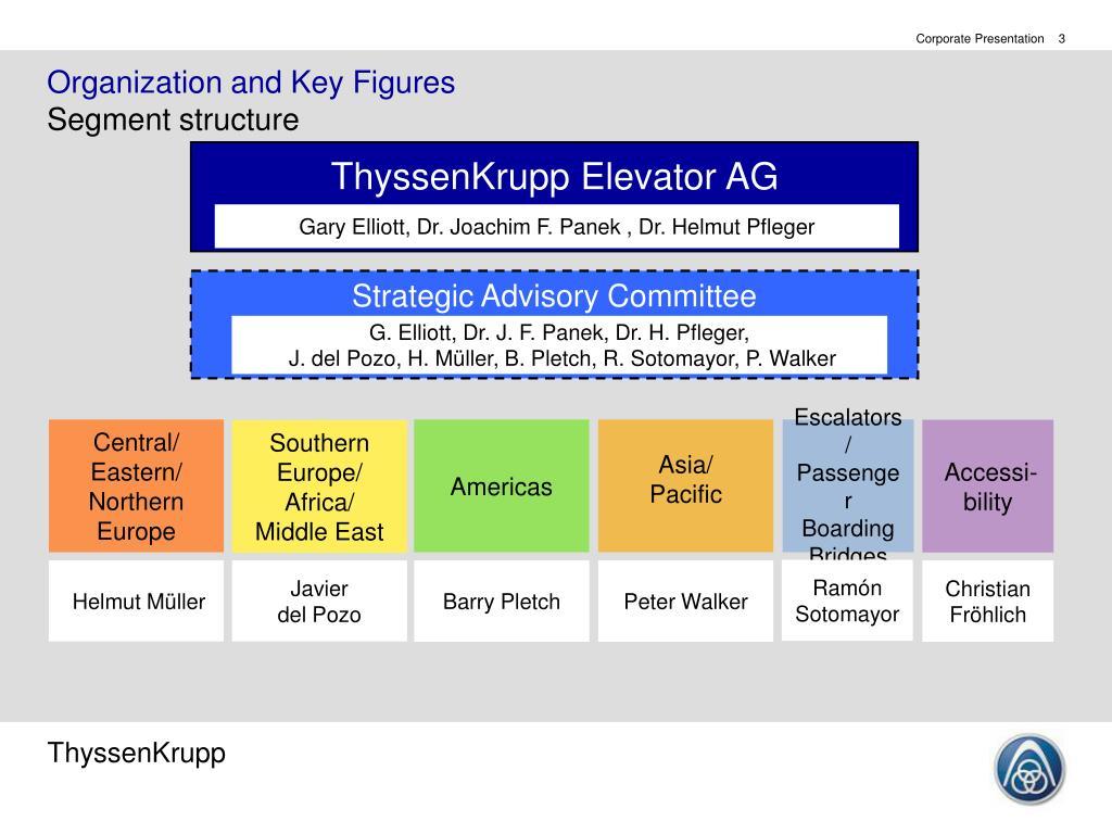 Organization and Key Figures