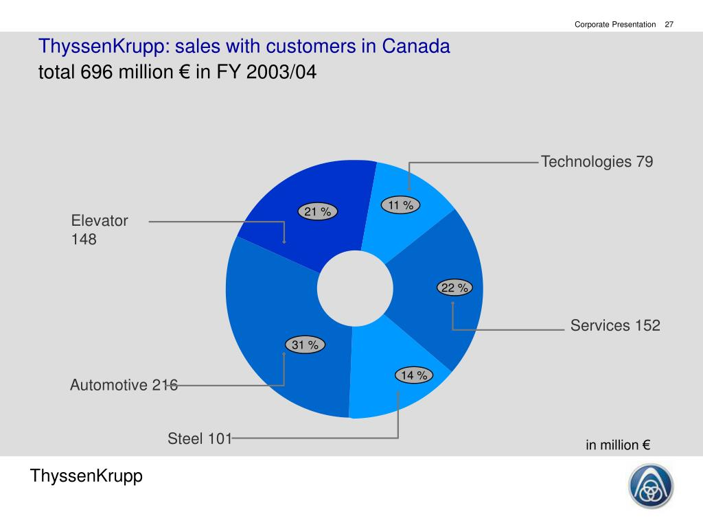 ThyssenKrupp: sales with customers in Canada