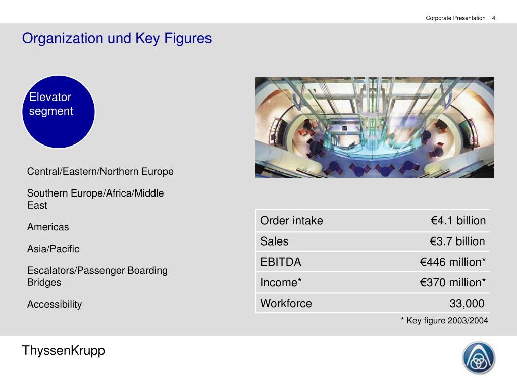 Organization und Key Figures