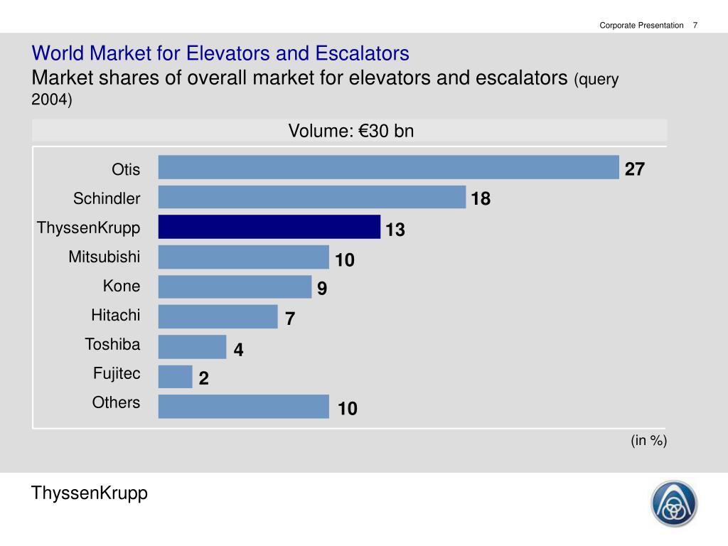 World Market for Elevators and Escalators