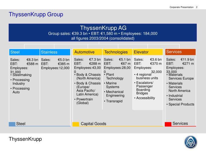 Thyssenkrupp group