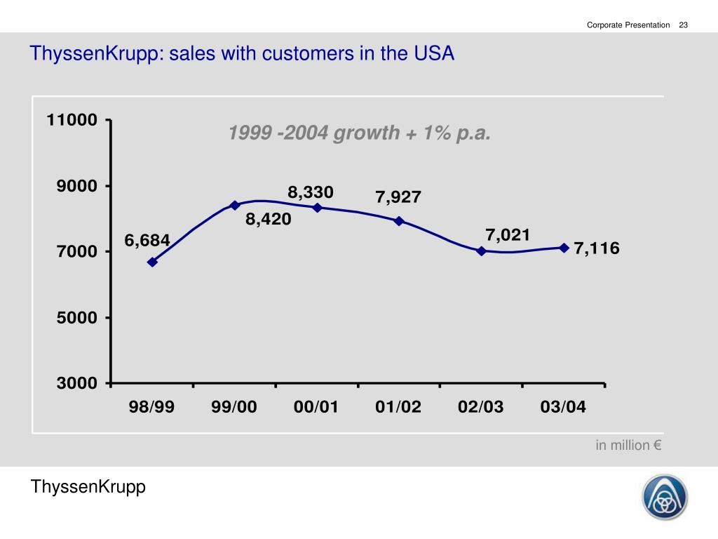 ThyssenKrupp: sales with customers in the USA