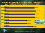 dominican republic annual blood examination rate aber in malarious areas 1998 2004