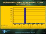 dominican republic annual index of p vivax avi 1998 2004