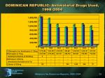 dominican republic antimalarial drugs used 1998 2004