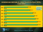 dominican republic slide positivity rate spr 1998 2004