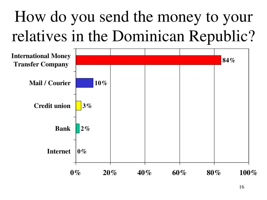 How do you send the money to your relatives in the Dominican Republic?