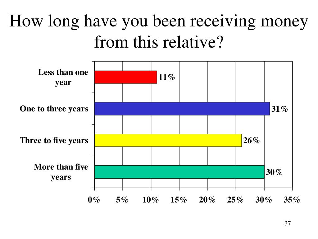 How long have you been receiving money from this relative?