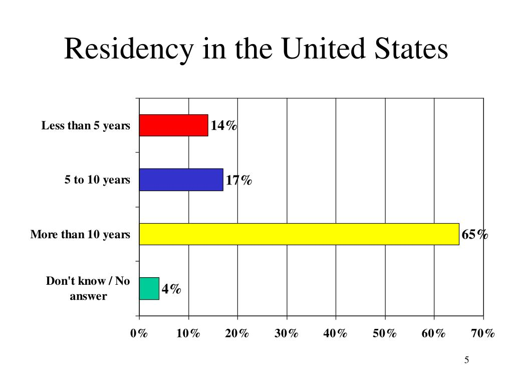 Residency in the United States