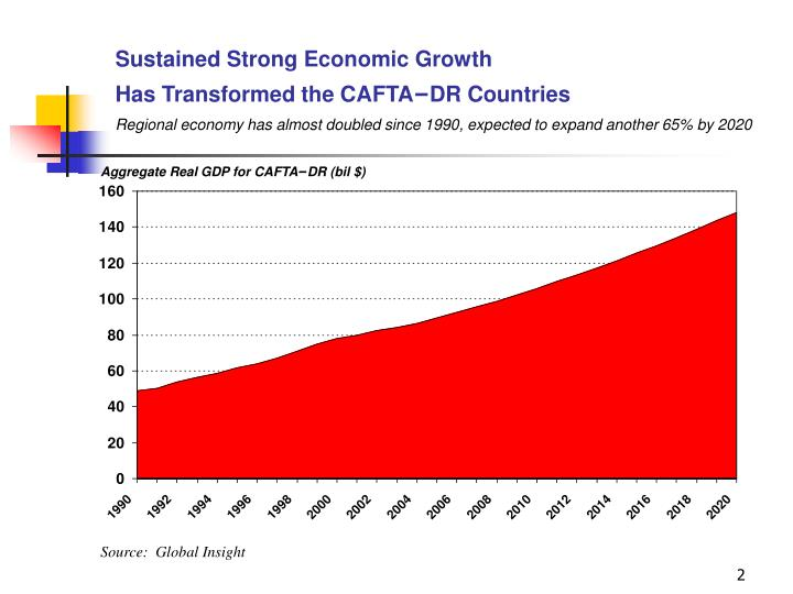 Sustained Strong Economic Growth