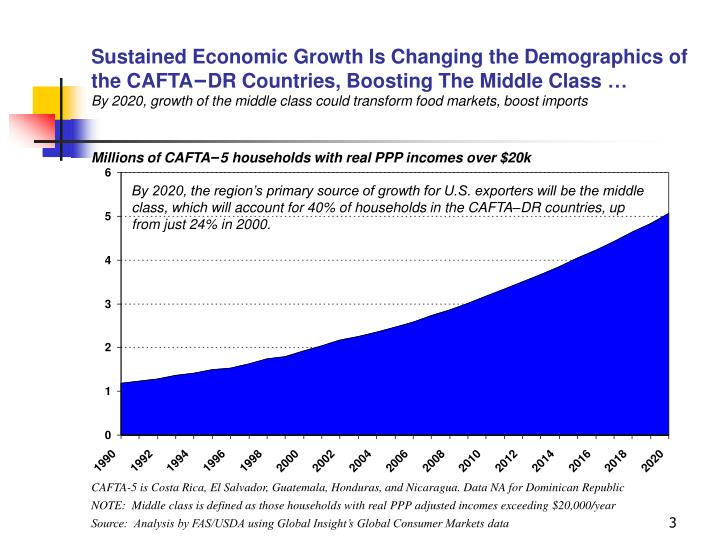 Sustained Economic Growth Is Changing the Demographics of the CAFTA