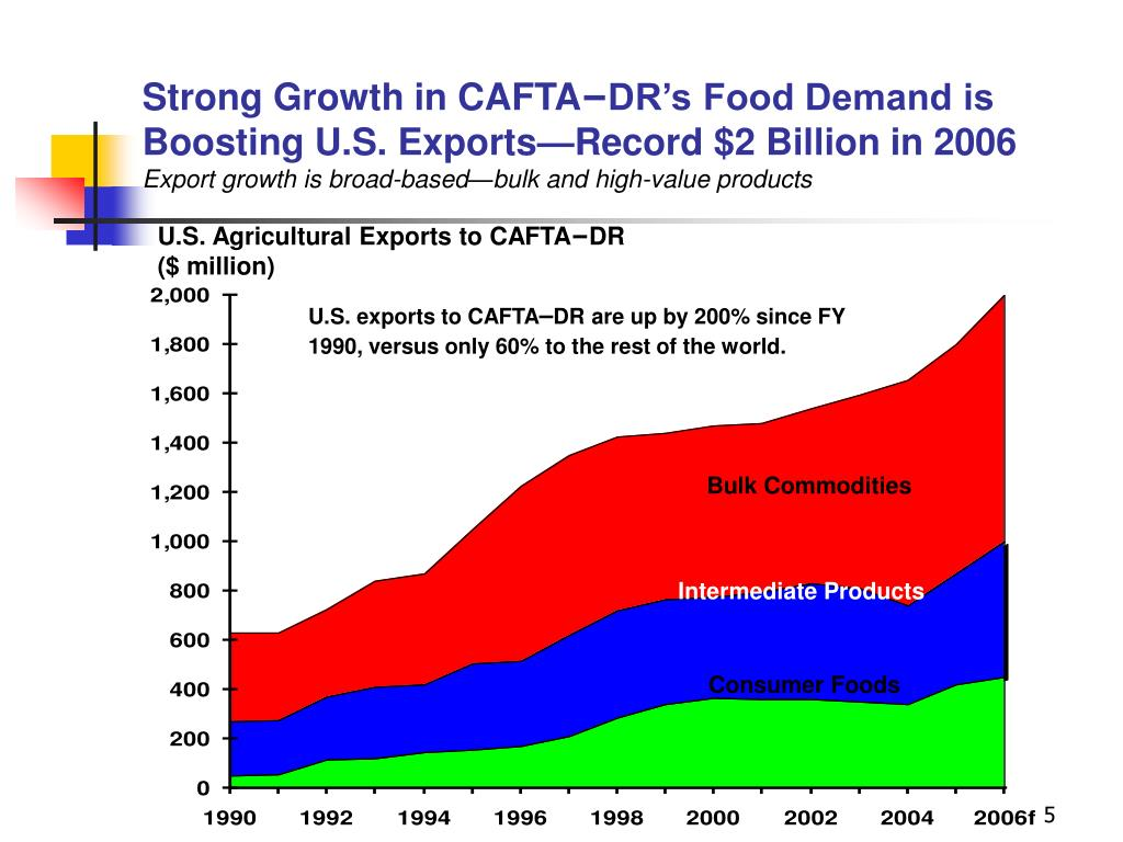 Strong Growth in CAFTA