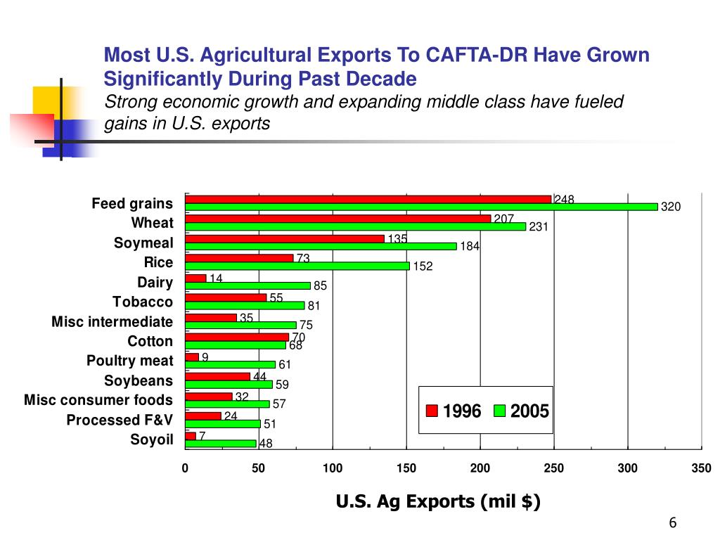 Most U.S. Agricultural Exports To CAFTA-DR Have Grown Significantly During Past Decade