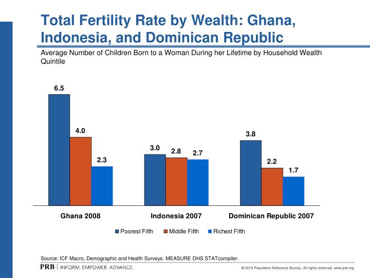 Total fertility rate by wealth ghana indonesia and dominican republic
