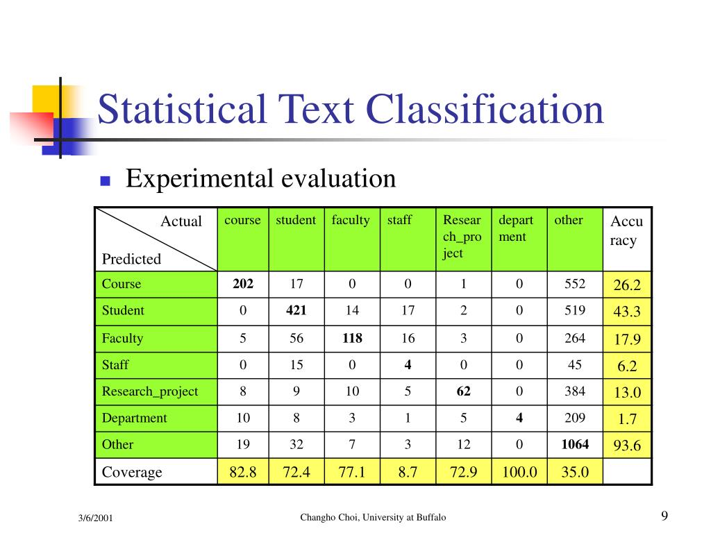Statistical Text Classification