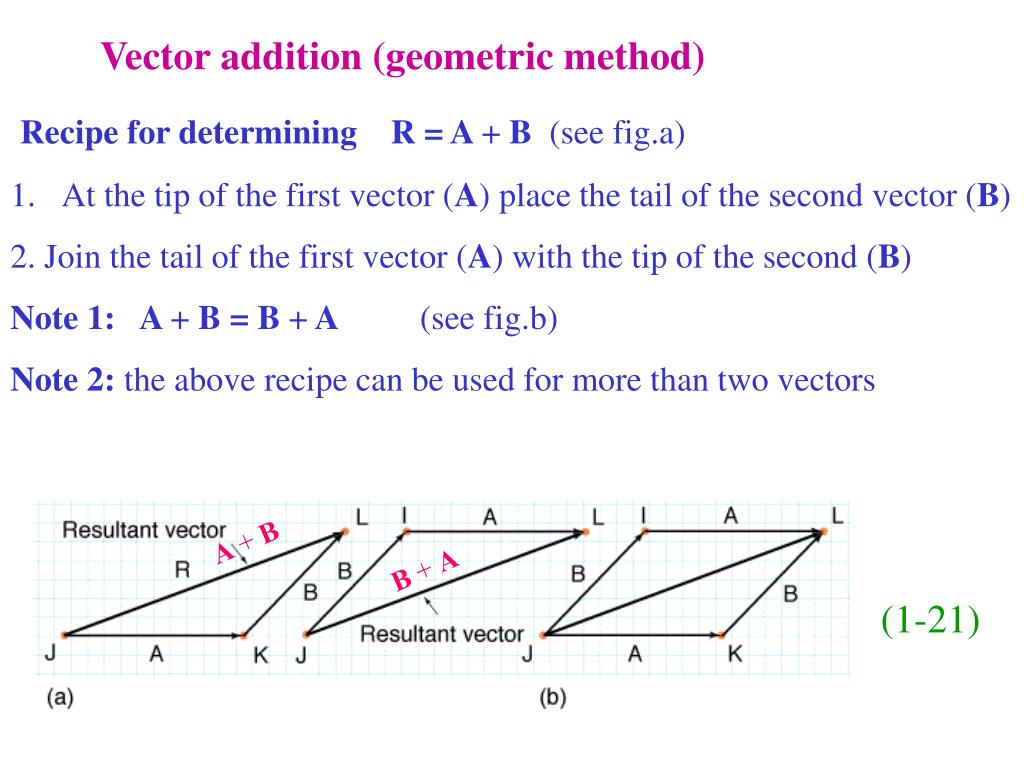 Vector addition (geometric method)