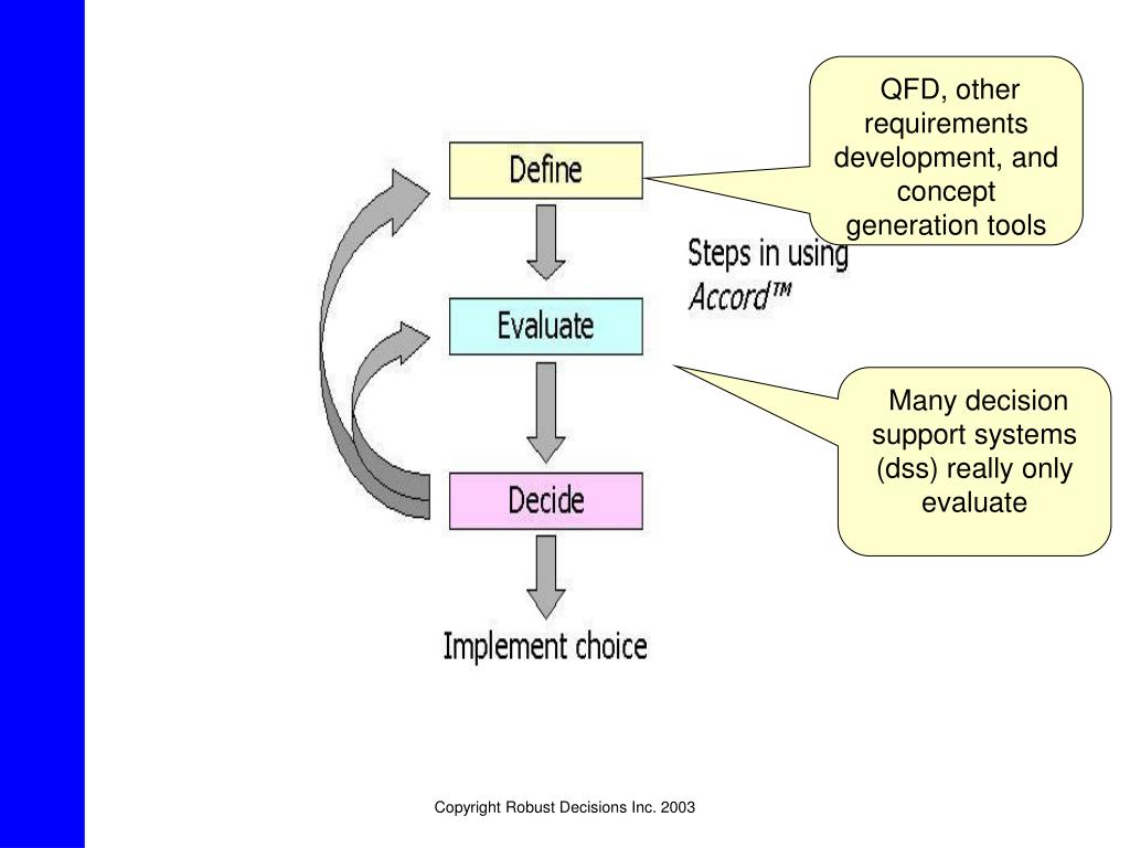 QFD, other requirements development, and concept generation tools