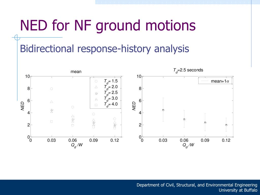 NED for NF ground motions