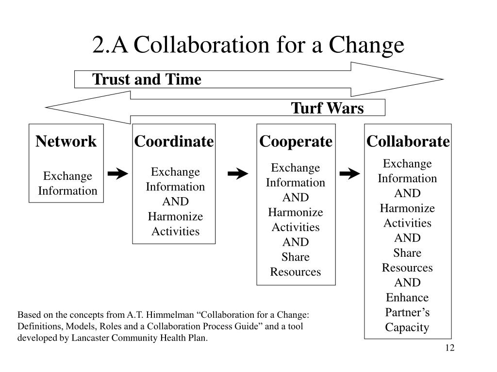 2.A Collaboration for a Change