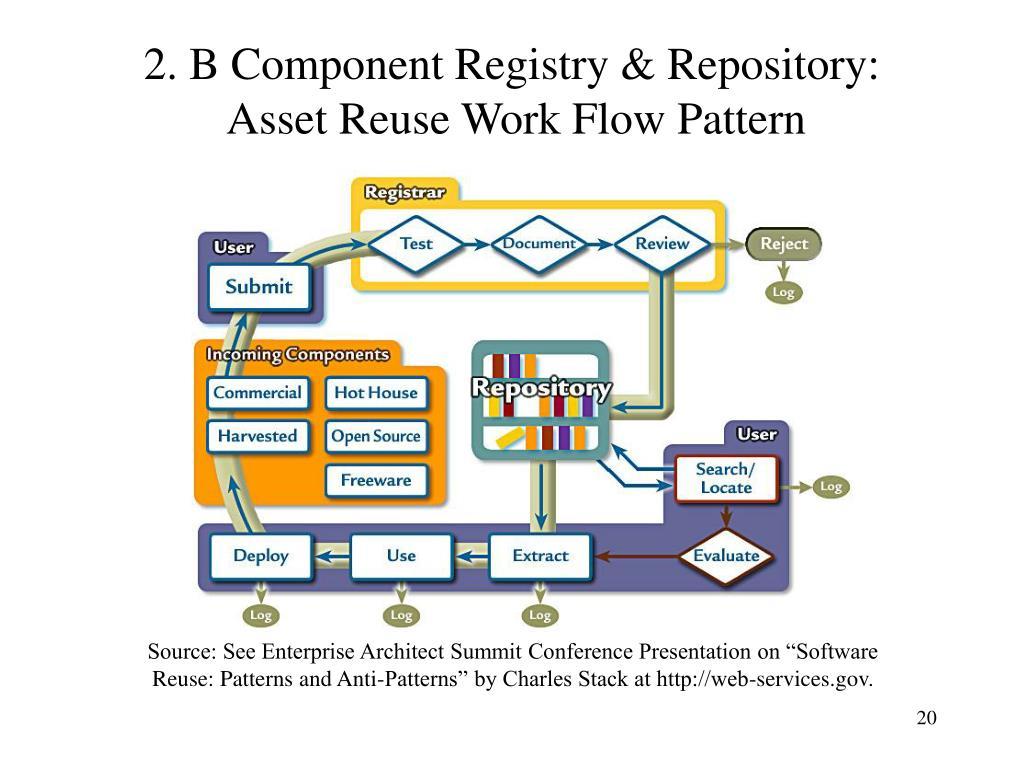 2. B Component Registry & Repository:
