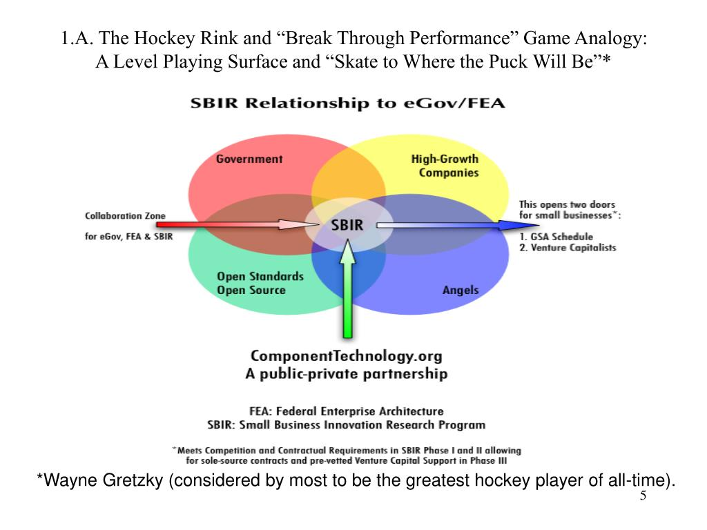 """1.A. The Hockey Rink and """"Break Through Performance"""" Game Analogy:"""